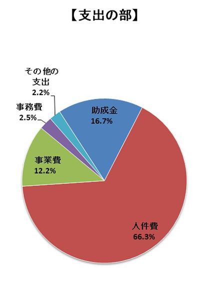 支出の部 助成金16.7% 人件費66.3% 事業費12.2% 事務費2.5% その他支出2.2%