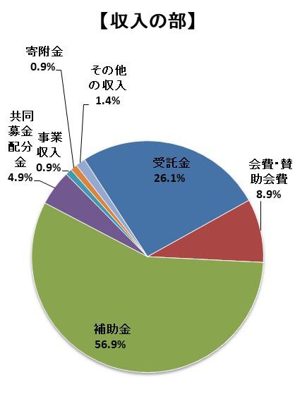 収入の部 受託金26.1% 会費・賛助会費8.9% 補助金56.9% 共同募金配分金4.9% 事業収入0.9% 寄附金0.9% その他収入1.4%