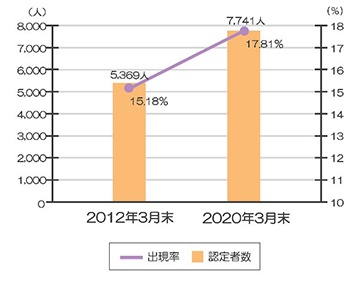 介護保険認定者数、認定割合の推移グラフ画像