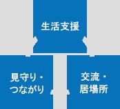 「交流・居場所」「生活支援」「見守り・つながり」の図